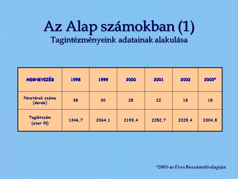 Az Alap számokban (1) Tagintézményeink adatainak alakulása MEGNEVEZÉS199819992000200120022003* Pénztárak száma (darab) 3830252218 Taglétszám (ezer fő)