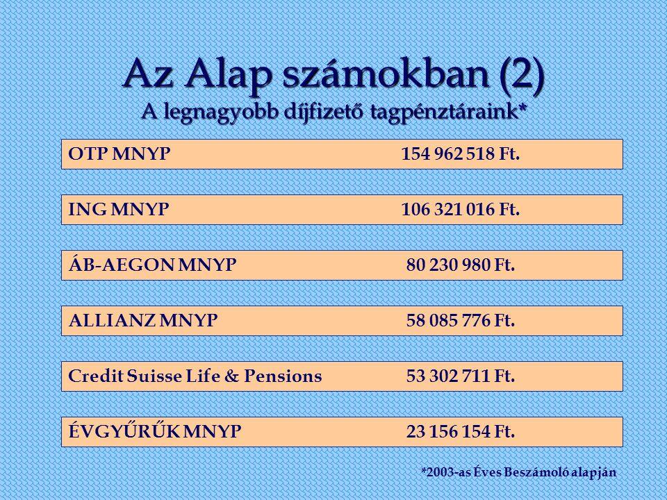 Az Alap számokban (2) A legnagyobb díjfizető tagpénztáraink* OTP MNYP154 962 518 Ft. ING MNYP106 321 016 Ft. ÁB-AEGON MNYP 80 230 980 Ft. ALLIANZ MNYP