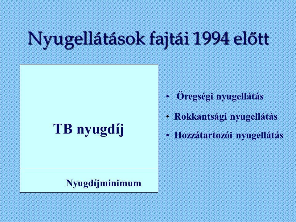 Nyugellátások fajtái 1994 előtt TB nyugdíj Nyugdíjminimum Öregségi nyugellátás Rokkantsági nyugellátás Hozzátartozói nyugellátás
