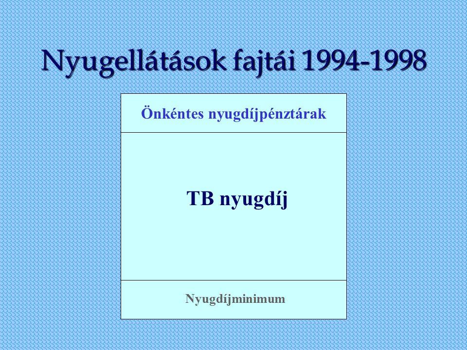Nyugellátások fajtái 1994-1998 Önkéntes nyugdíjpénztárak TB nyugdíj Nyugdíjminimum