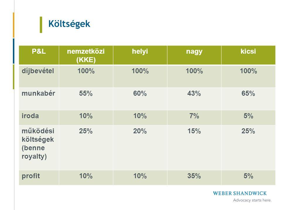 Költségek P&Lnemzetközi (KKE) helyinagykicsi díjbevétel100% munkabér55%60%43%65% iroda10% 7%5% működési költségek (benne royalty) 25%20%15%25% profit10% 35%5%