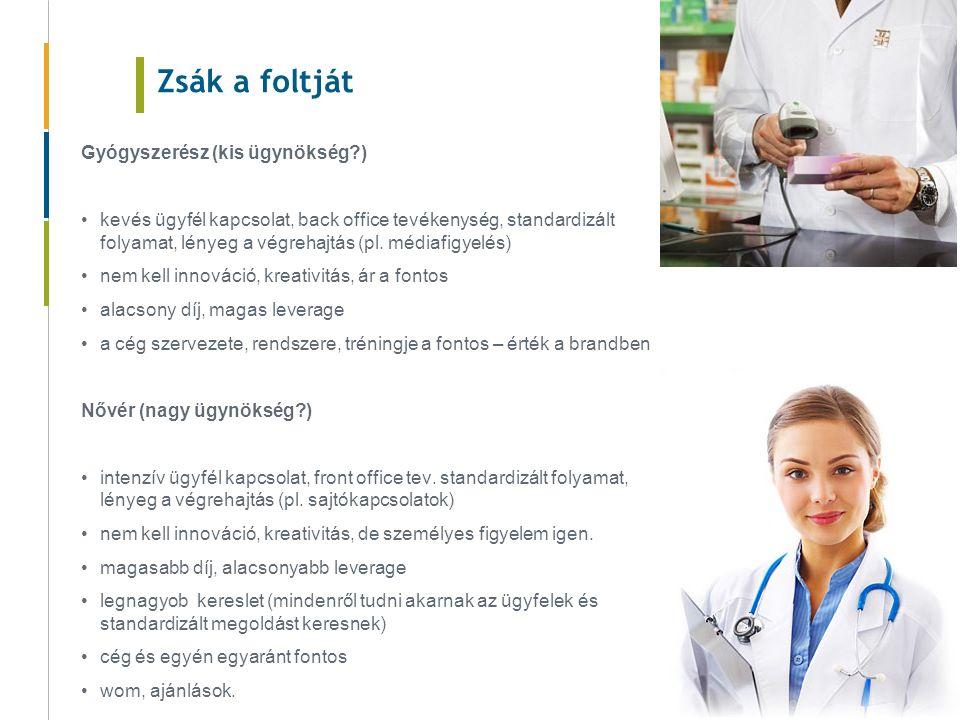 Zsák a foltját Gyógyszerész (kis ügynökség ) kevés ügyfél kapcsolat, back office tevékenység, standardizált folyamat, lényeg a végrehajtás (pl.