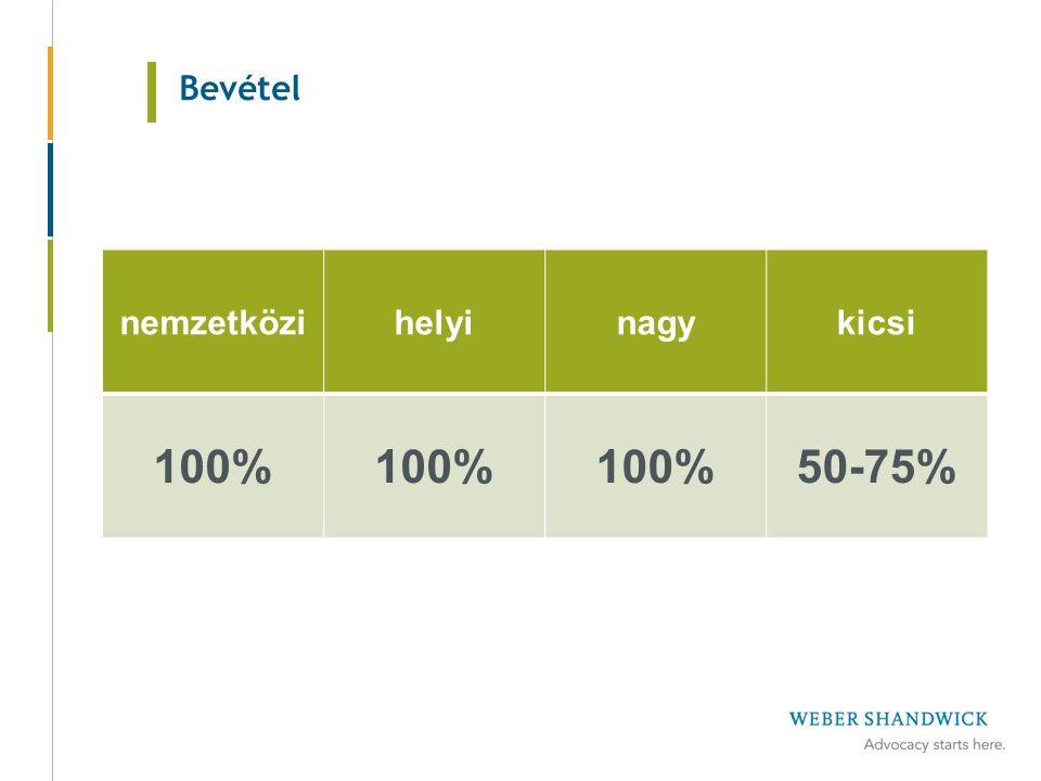 Bevétel nemzetközihelyinagykicsi 100% 50-75%