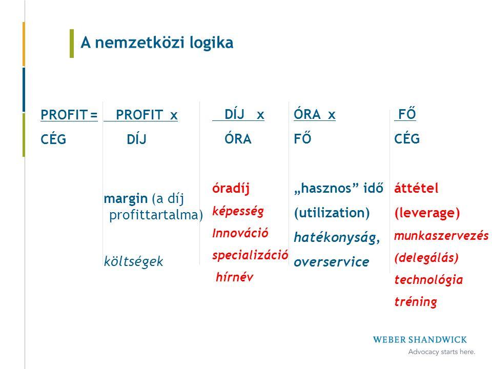 """PROFIT= CÉG ÓRA x FŐ """"hasznos idő (utilization) hatékonyság, overservice PROFIT x DÍJ margin (a díj profittartalma) költségek DÍJ x ÓRA óradíj képesség Innováció specializáció hírnév A nemzetközi logika FŐ CÉG áttétel (leverage) munkaszervezés (delegálás) technológia tréning"""