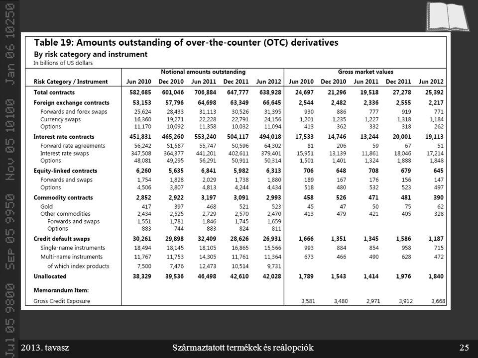 2013. tavaszSzármaztatott termékek és reálopciók25