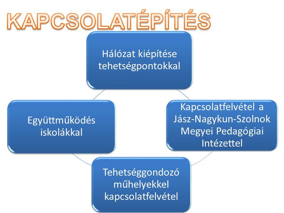 Hálózat kiépítése tehetségpontokkal Kapcsolatfelvétel a Jász-Nagykun-Szolnok Megyei Pedagógiai Intézettel Tehetséggondozó műhelyekkel kapcsolatfelvétel Együttműködés iskolákkal