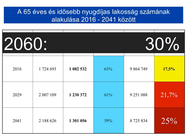 65 évesnél idősebb nyugdíjasok összlétszáma ebből nő nők aránya az összes nyugdíjas számához képest Magyarország népessége 65 évesnél idősebb nyugdíjasok aránya 20161 724 6931 082 53263%9 864 74917,5% 20292 007 1091 230 37261%9 251 088 21,7% 20412 188 6261 301 05659%8 725 834 25% A 65 éves és idősebb nyugdíjas lakosság számának alakulása 2016 - 2041 között 2060: 30%