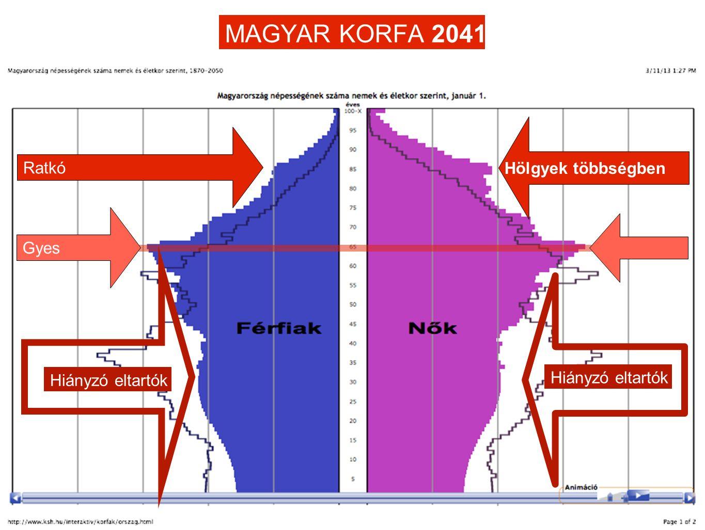 MAGYAR KORFA 2041 Ratkó Hölgyek többségben Gyes Hiányzó eltartók