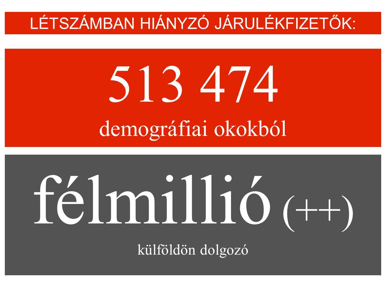 513 474 demográfiai okokból LÉTSZÁMBAN HIÁNYZÓ JÁRULÉKFIZETŐK: félmillió (++) külföldön dolgozó