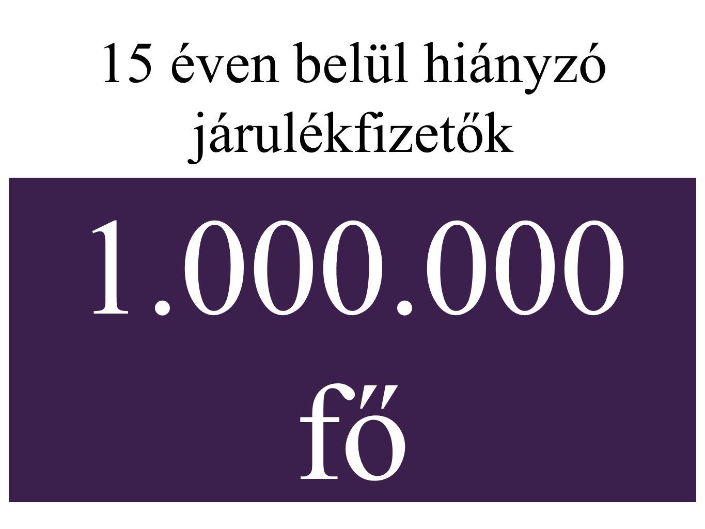 15 éven belül hiányzó járulékfizetők 1.000.000 fő