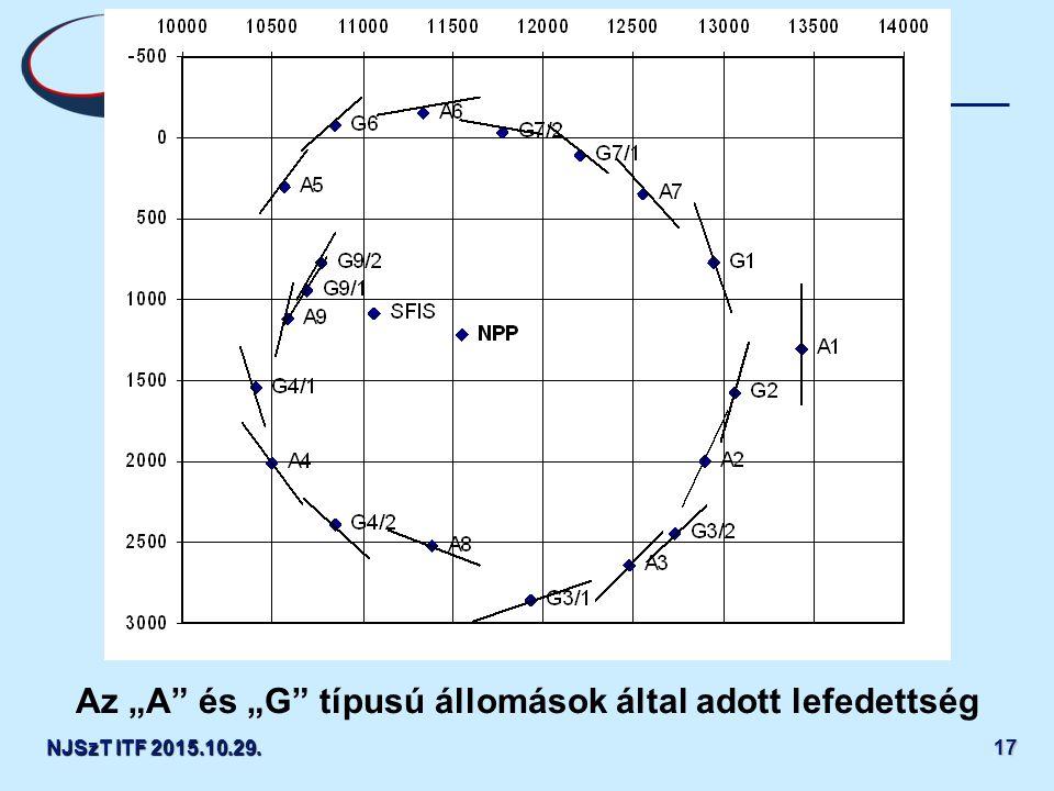 """Centre for Energy Research, Hungarian Academy of Sciences NJSzT ITF 2015.10.29.1717 Az """"A és """"G típusú állomások által adott lefedettség"""