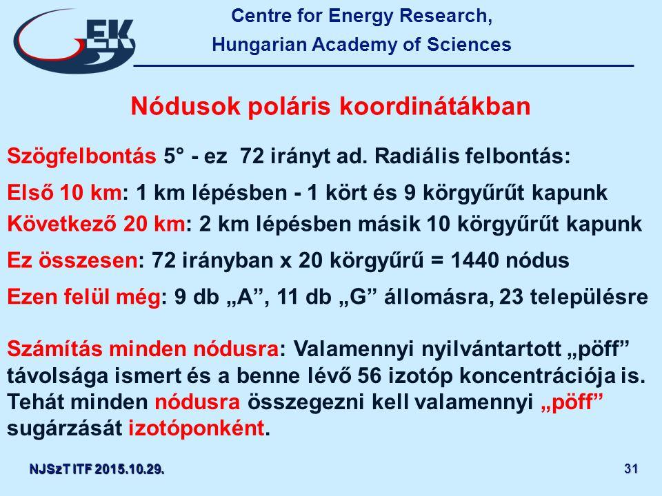 Centre for Energy Research, Hungarian Academy of Sciences NJSzT ITF 2015.10.29.31 Nódusok poláris koordinátákban Szögfelbontás 5° - ez 72 irányt ad.