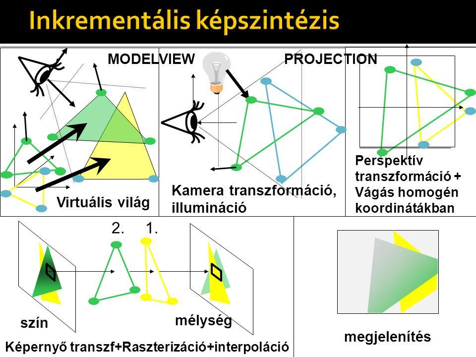 Virtuális világ Kamera transzformáció, illumináció Perspektív transzformáció + Vágás homogén koordinátákban 1.2. Képernyő transzf+Raszterizáció+interp