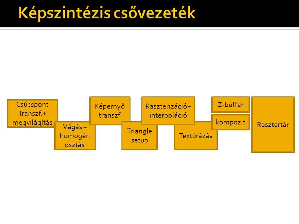 Csúcspont Transzf.+ megvilágítás Vágás + homogén osztás Képernyő transzf Textúrázás Z-buffer kompozit Rasztertár Triangle setup Raszterizáció+ interpoláció