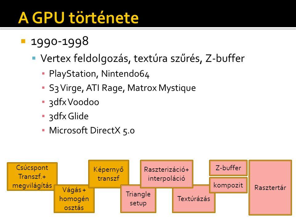  1990-1998  Vertex feldolgozás, textúra szűrés, Z-buffer ▪ PlayStation, Nintendo64 ▪ S3 Virge, ATI Rage, Matrox Mystique ▪ 3dfx Voodoo ▪ 3dfx Glide ▪ Microsoft DirectX 5.0 Csúcspont Transzf.+ megvilágítás Vágás + homogén osztás Képernyő transzf Textúrázás Z-buffer kompozit Rasztertár Triangle setup Raszterizáció+ interpoláció