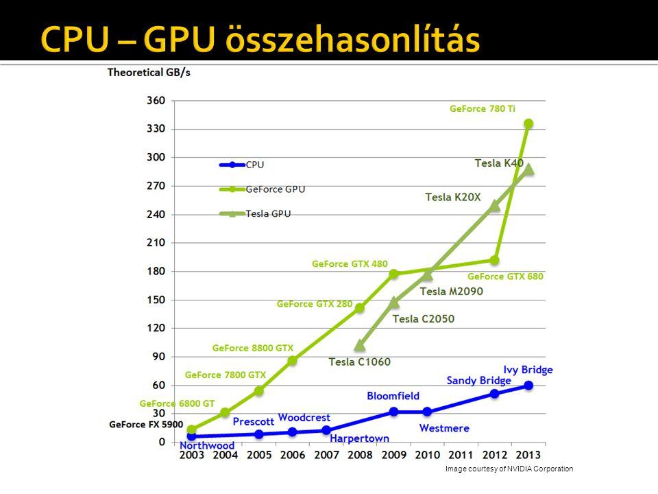  Általános felület a GPU-hoz  Csővezeték vezérlése ▪ Shaderek  Geometria definíció  Textúrák  Framebuffer ▪ Párhuzamos renderelés