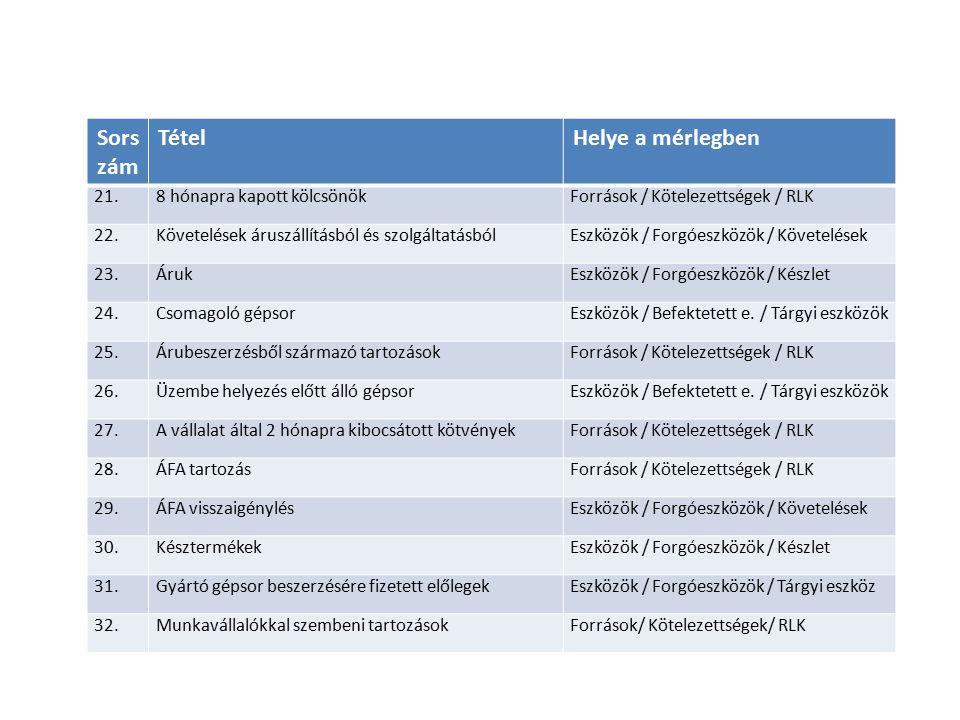 Sors zám TételHelye a mérlegben 21.8 hónapra kapott kölcsönökForrások / Kötelezettségek / RLK 22.Követelések áruszállításból és szolgáltatásbólEszközök / Forgóeszközök / Követelések 23.ÁrukEszközök / Forgóeszközök / Készlet 24.Csomagoló gépsorEszközök / Befektetett e.