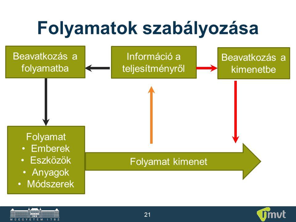 21 Folyamatok szabályozása Információ a teljesítményről Beavatkozás a kimenetbe Folyamat Emberek Eszközök Anyagok Módszerek Beavatkozás a folyamatba F