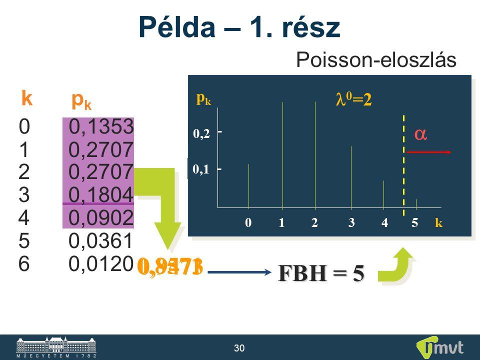 30 10,2707 20,2707 30,1804 40,0902 50,0361 60,0120 pkpk 0,2 0 1 2 3 4 5 k 0,1 Példa – 1. rész Poisson-eloszlás 0 =2 kpkkpk 00,1353 0,8571 0,9473 FBH =