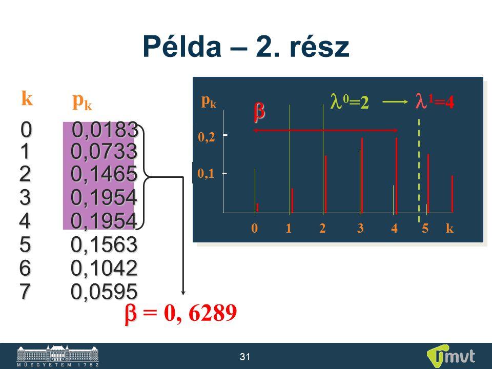 31 10,0733 20,1465 30,1954 40,1954 50,1563 60,1042 70,0595 Példa – 2. rész pkpk 0,2 0 1 2 3 4 5 k 0,1 0 =2 1 =4 kpkkpk 00,0183  = 0, 6289 