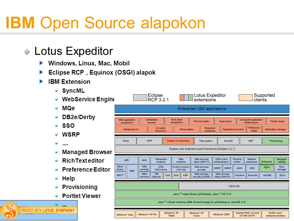 18 IBM Open Source alapokon Lotus Expeditor Windows, Linux, Mac, Mobil Eclipse RCP, Equinox (OSGI) alapok IBM Extension SyncML WebService Engine MQe DB2e/Derby SSO WSRP....