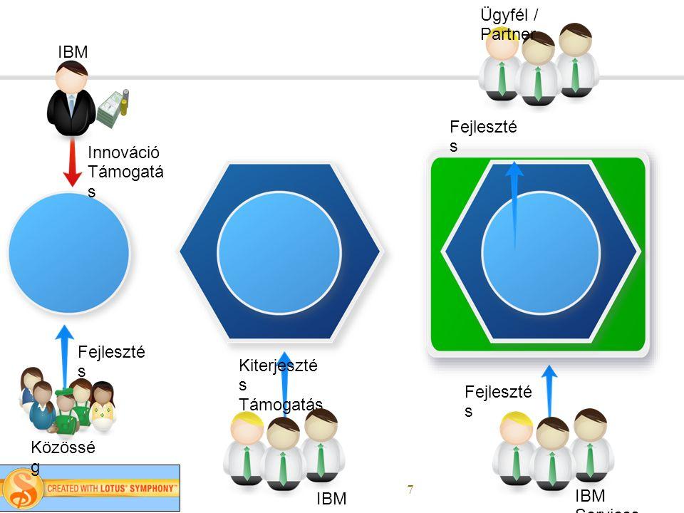 7 Kiterjeszté s Támogatás Közössé g IBM Fejleszté s Innováció Támogatá s IBM IBM Services Fejleszté s Ügyfél / Partner
