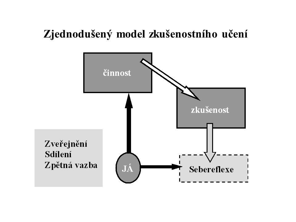 Zjednodušený model zkušenostního učení