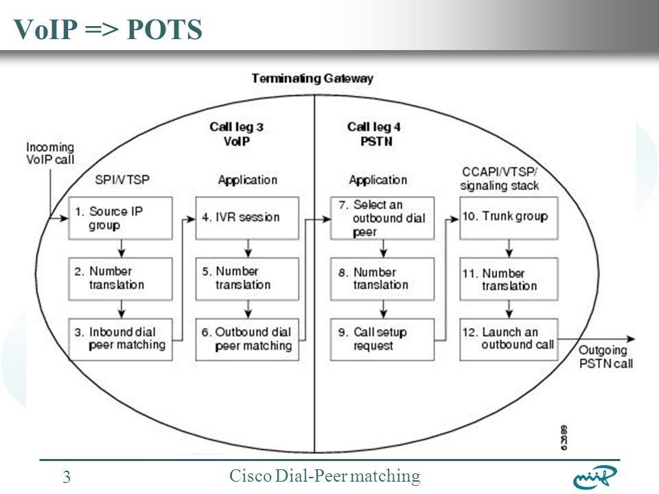 Nemzeti Információs Infrastruktúra Fejlesztési Intézet Cisco Dial-Peer matching 4 POTS => VoIP