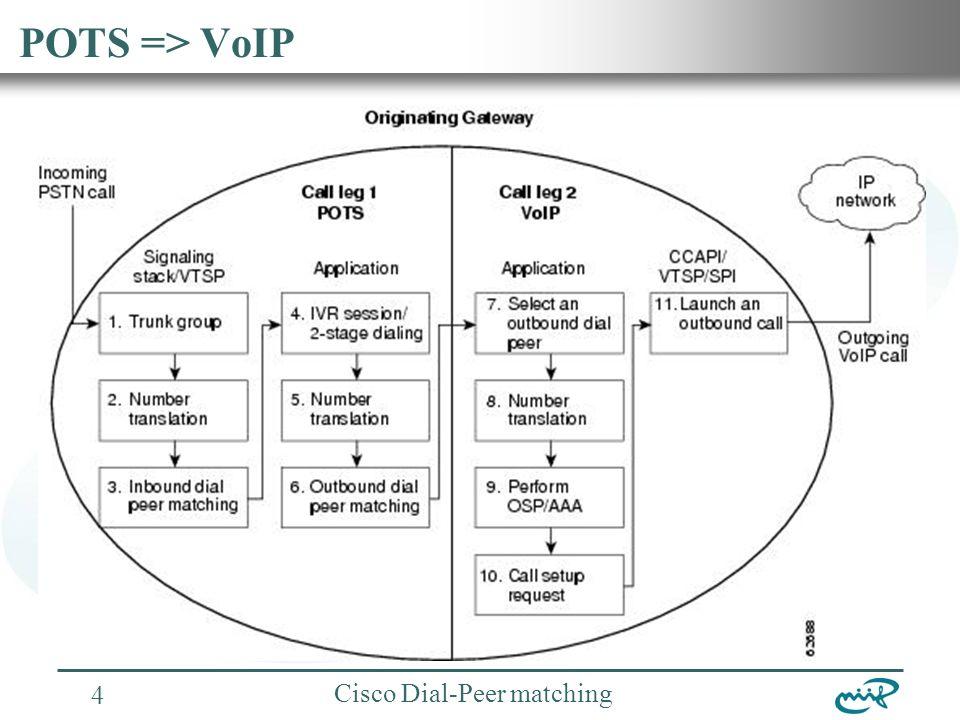 Nemzeti Információs Infrastruktúra Fejlesztési Intézet Cisco Dial-Peer matching 5 Incoming