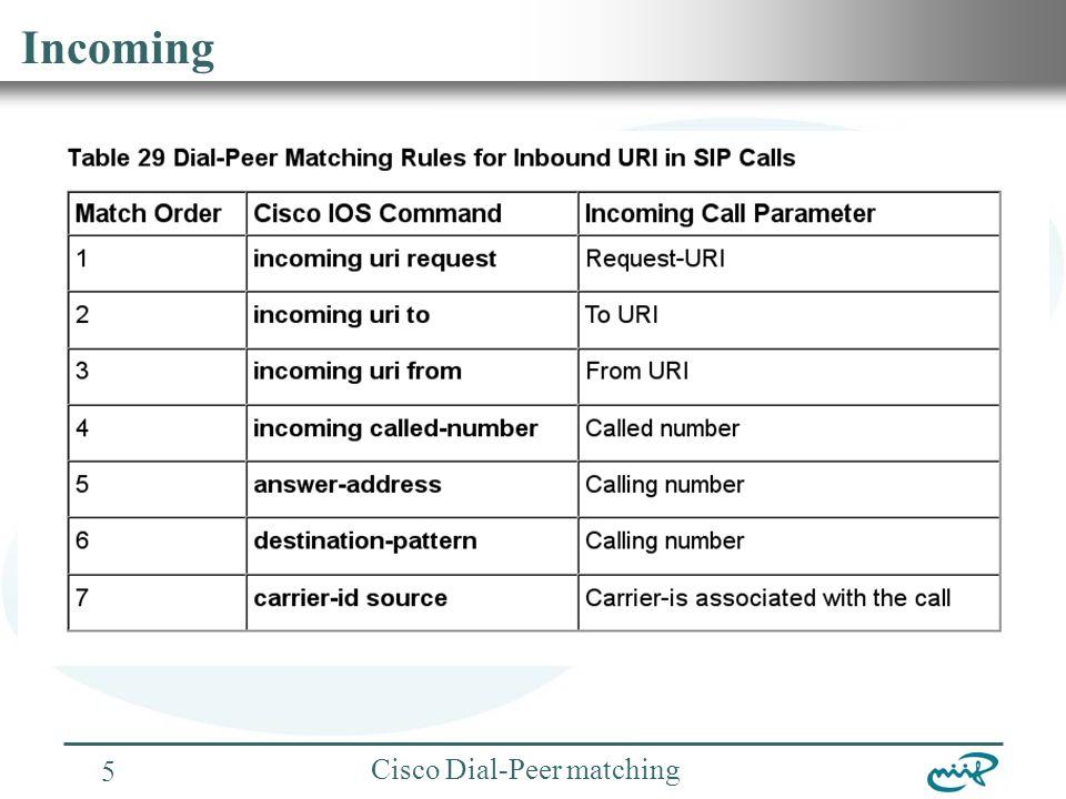 Nemzeti Információs Infrastruktúra Fejlesztési Intézet Cisco Dial-Peer matching 6 H.323