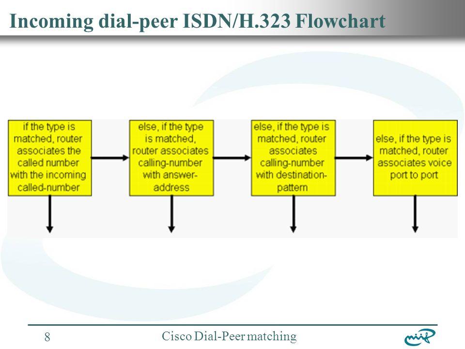 Nemzeti Információs Infrastruktúra Fejlesztési Intézet Cisco Dial-Peer matching 8 Incoming dial-peer ISDN/H.323 Flowchart