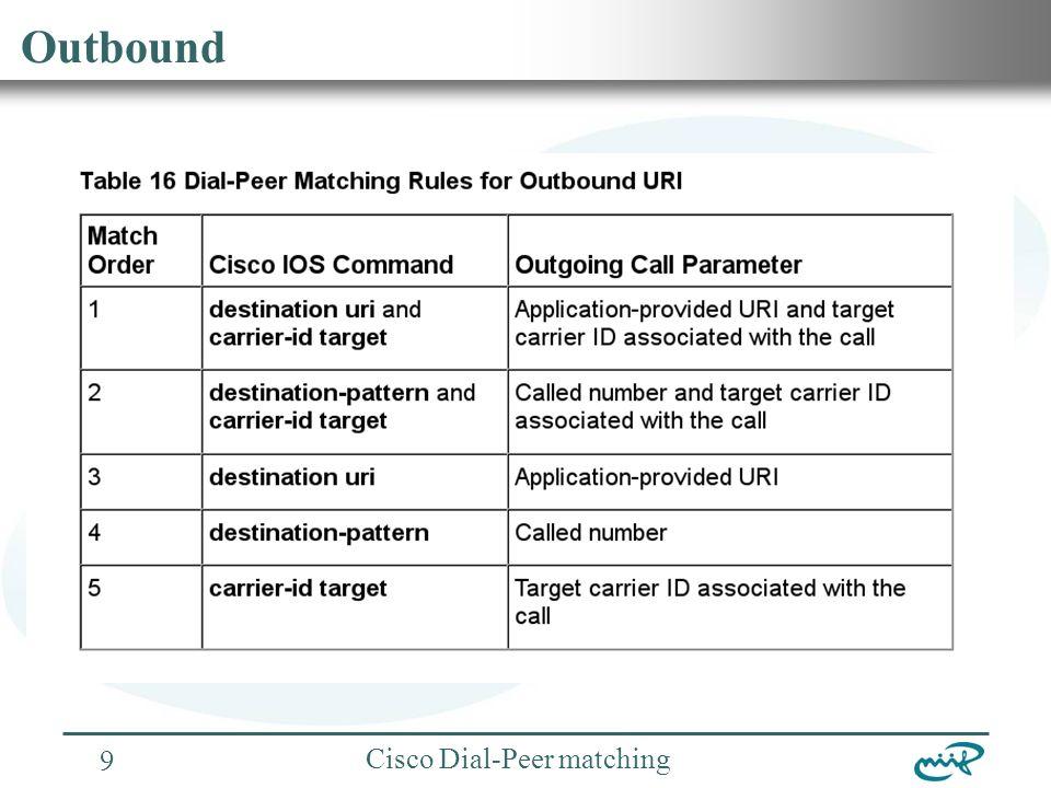 Nemzeti Információs Infrastruktúra Fejlesztési Intézet Cisco Dial-Peer matching 10 Dial-Peer 0
