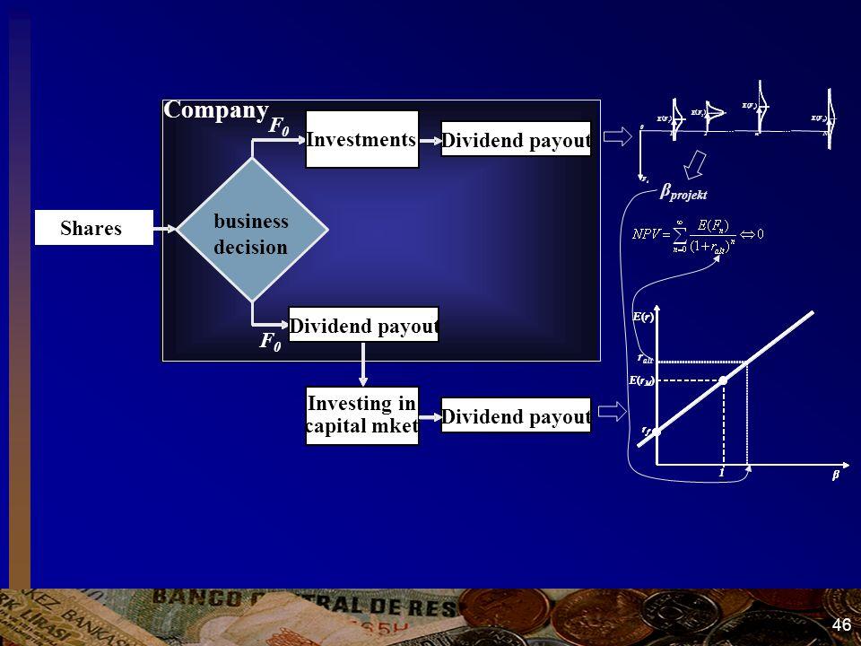 46 Vállalat Részvényes Beruházási döntés Tőkepiaci befektetés Osztalékfizetés Beruházás F 0 F 0 Company Shares business decision Tőkepiaci befektetés Investing in capital mket Dividend payout OsztalékfizetésDividend payout OsztalékfizetésDividend payout BeruházásInvestments F 0 F 0 E ( F 1 ) E ( F 2 ) E ( F n ) E ( F N ) F 0 …… Nn21 0 r alt E ( r ) E ( r M ) 1 r f β E ( r ) E ( r M ) 1 r f β β projekt