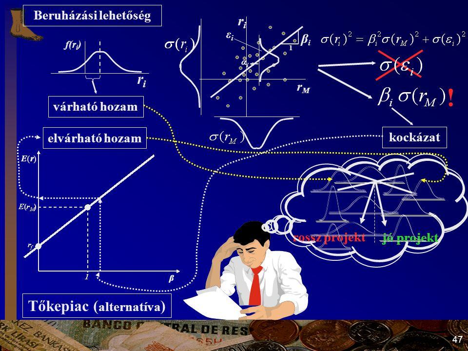 47 Beruházási lehetőség Tőkepiac ( alternatíva ) várható hozam r M r i 1 β i α i ε i kockázat elvárható hozam jó projekt rossz projekt jó projekt rossz projekt .