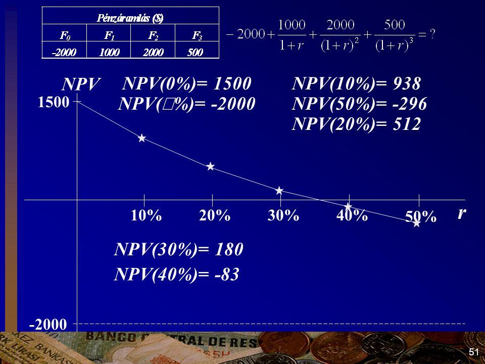 51 r NPV -2000 1500 10%20% 50% 30%40% NPV(10%)= 938 NPV(50%)= -296 NPV(30%)= 180 NPV(20%)= 512 NPV(  %)= -2000 NPV(0%)= 1500 NPV(40%)= -83