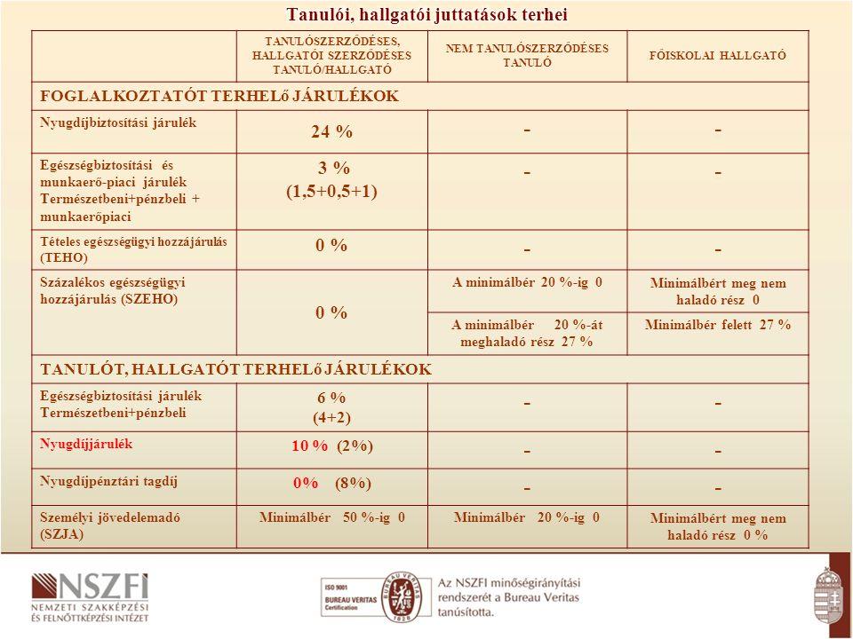 TANULÓSZERZŐDÉSES, HALLGATÓI SZERZŐDÉSES TANULÓ/HALLGATÓ NEM TANULÓSZERZŐDÉSES TANULÓ FŐISKOLAI HALLGATÓ FOGLALKOZTATÓT TERHELő JÁRULÉKOK Nyugdíjbiztosítási járulék 24 % -- Egészségbiztosítási és munkaerő-piaci járulék Természetbeni+pénzbeli + munkaerőpiaci 3 % (1,5+0,5+1) -- Tételes egészségügyi hozzájárulás (TEHO) 0 % -- Százalékos egészségügyi hozzájárulás (SZEHO) 0 % A minimálbér 20 %-ig 0Minimálbért meg nem haladó rész 0 A minimálbér 20 %-át meghaladó rész 27 % Minimálbér felett 27 % TANULÓT, HALLGATÓT TERHELő JÁRULÉKOK Egészségbiztosítási járulék Természetbeni+pénzbeli 6 % (4+2) -- Nyugdíjjárulék 10 % (2%) -- Nyugdíjpénztári tagdíj 0% (8%) -- Személyi jövedelemadó (SZJA) Minimálbér 50 %-ig 0Minimálbér 20 %-ig 0Minimálbért meg nem haladó rész 0 %