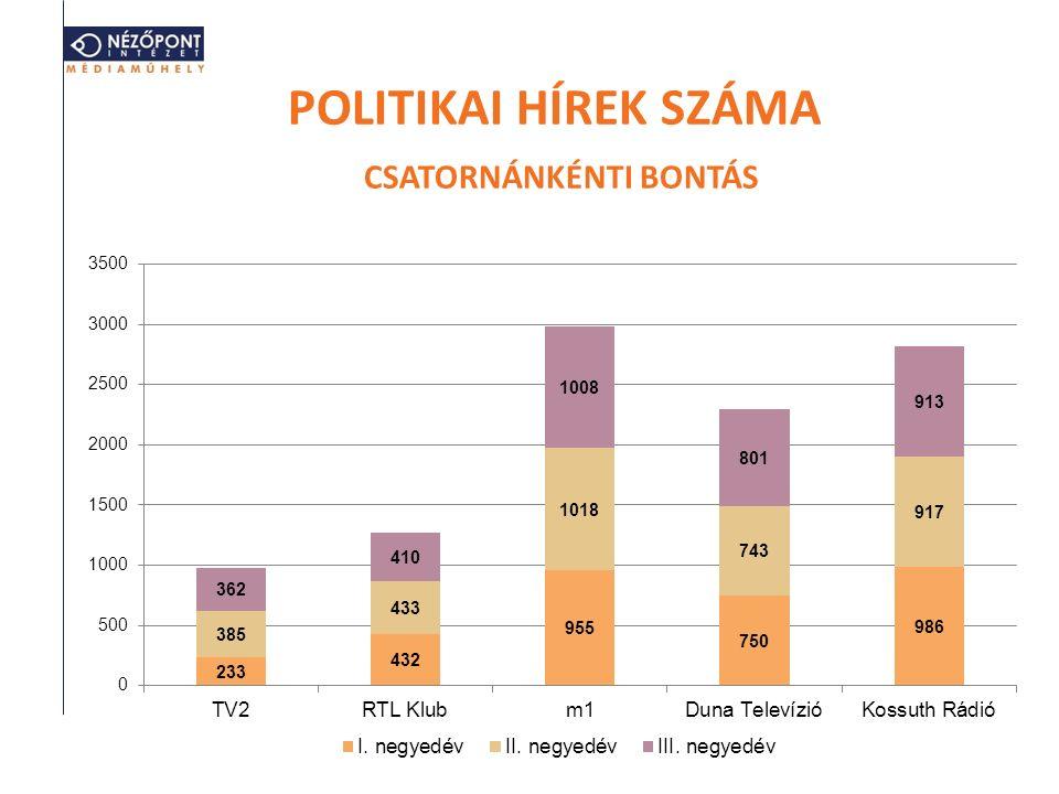 POLITIKAI HÍREK SZÁMA CSATORNÁNKÉNTI BONTÁS