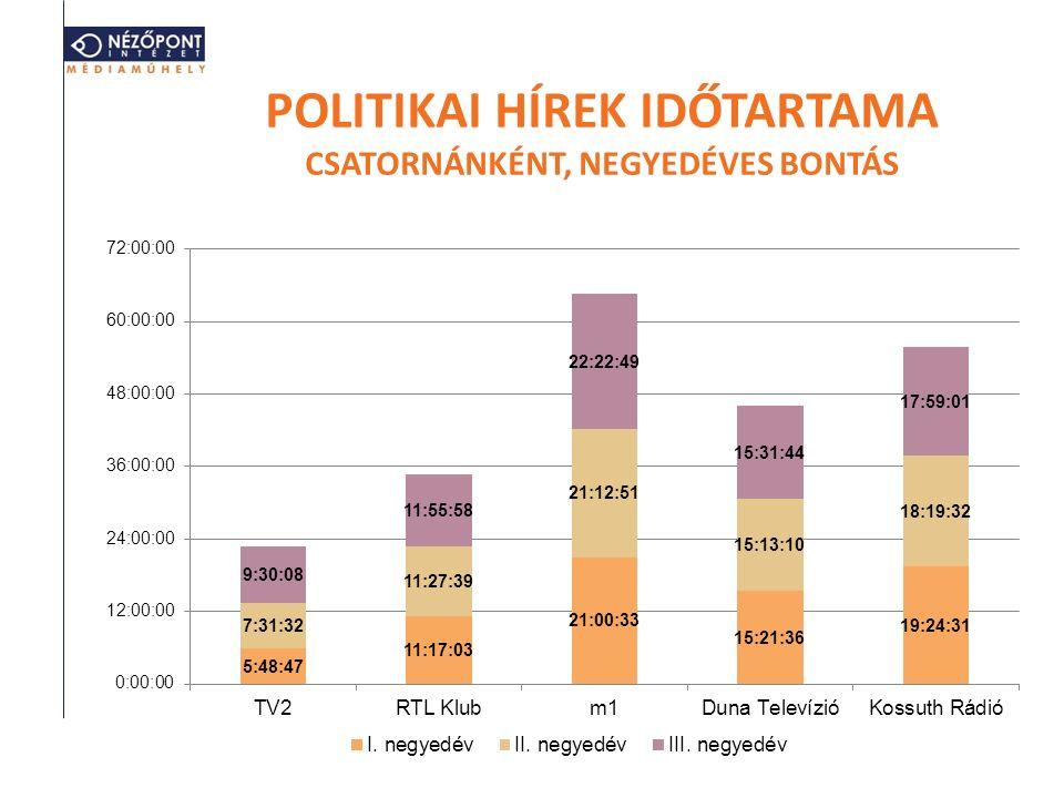 POLITIKAI HÍREK IDŐTARTAMA CSATORNÁNKÉNT, NEGYEDÉVES BONTÁS