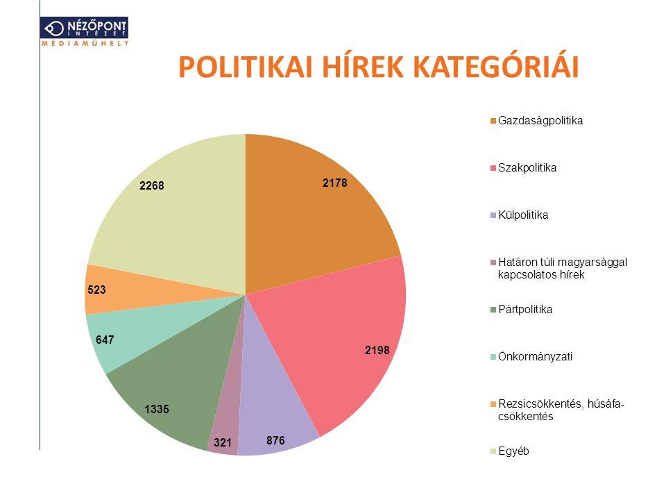 POLITIKAI HÍREK KATEGÓRIÁI