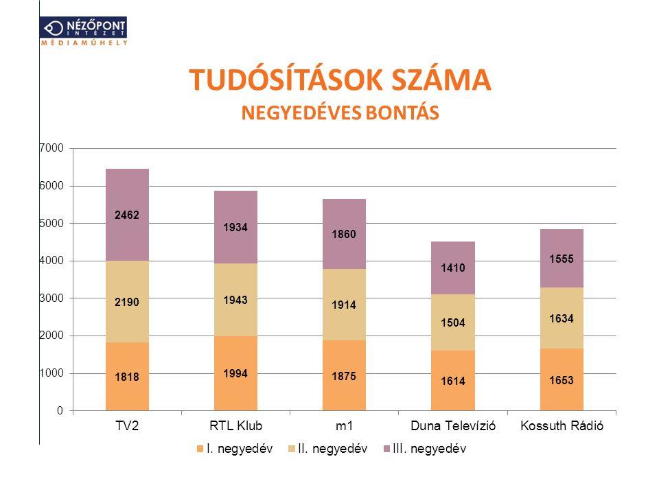 TUDÓSÍTÁSOK SZÁMA NEGYEDÉVES BONTÁS