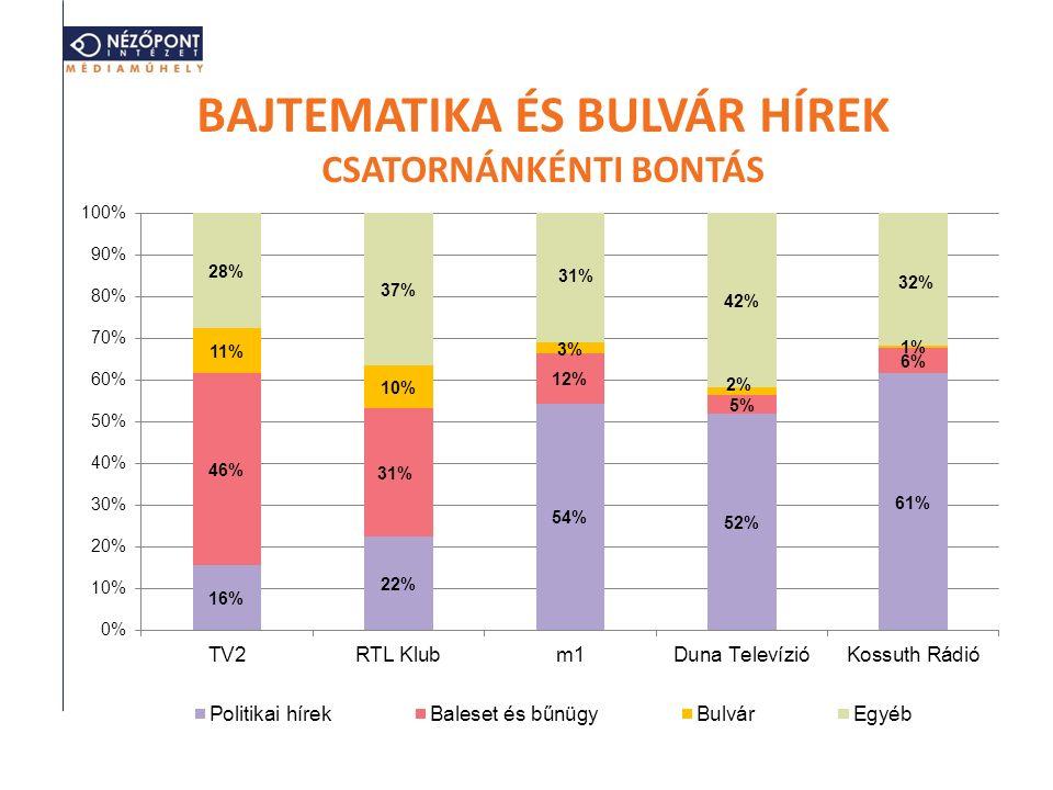 BAJTEMATIKA ÉS BULVÁR HÍREK CSATORNÁNKÉNTI BONTÁS