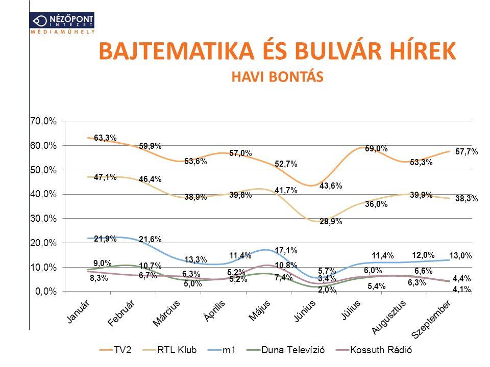 BAJTEMATIKA ÉS BULVÁR HÍREK HAVI BONTÁS