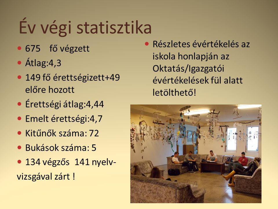 Év végi statisztika 675 fő végzett Átlag:4,3 149 fő érettségizett+49 előre hozott Érettségi átlag:4,44 Emelt érettségi:4,7 Kitűnők száma: 72 Bukások száma: 5 134 végzős 141 nyelv- vizsgával zárt .