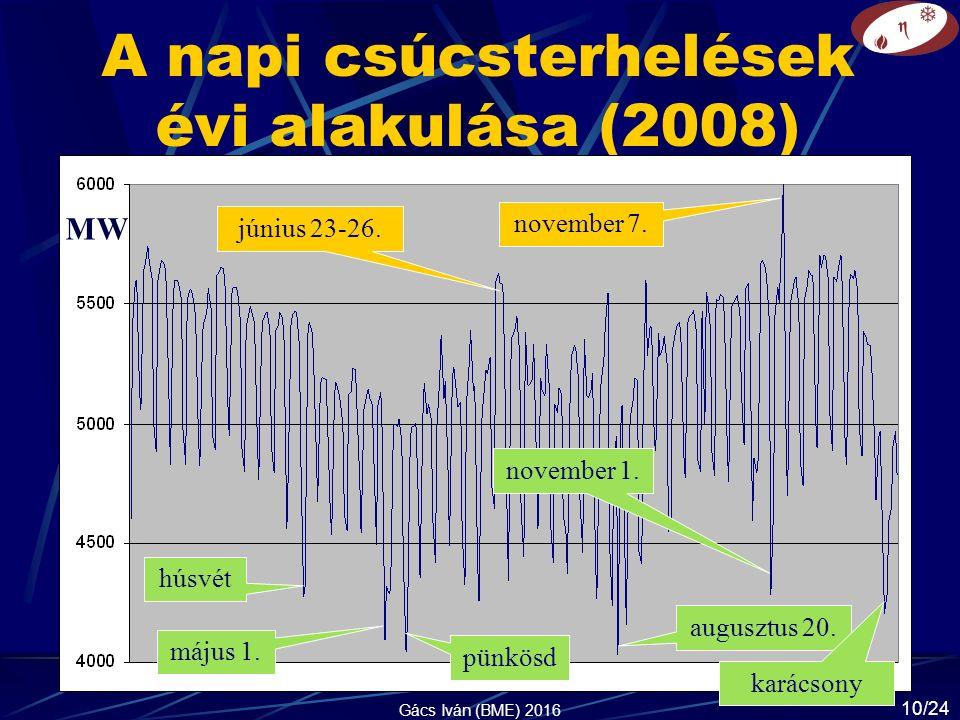 A napi csúcsterhelések évi alakulása (2008) MW húsvét május 1.