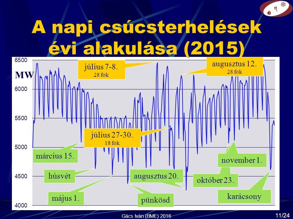 A napi csúcsterhelések évi alakulása (2015) Gács Iván (BME) 2016 MW húsvét május 1.