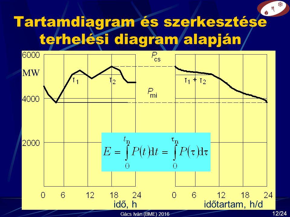 Tartamdiagram és szerkesztése terhelési diagram alapján MW Gács Iván (BME) 2016 idő, h időtartam, h/d 12/24