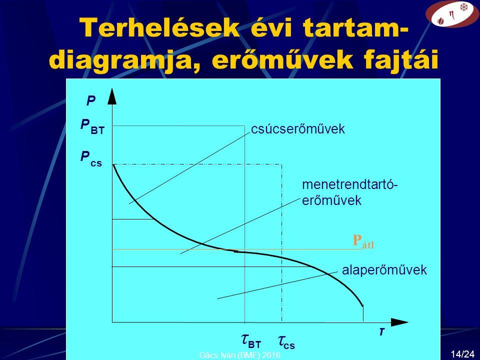 Terhelések évi tartam- diagramja, erőművek fajtái P cs P τ τ BT P τ csúcserőművek menetrendtartó- erőművek alaperőművek P átl Gács Iván (BME) 2016 14/24