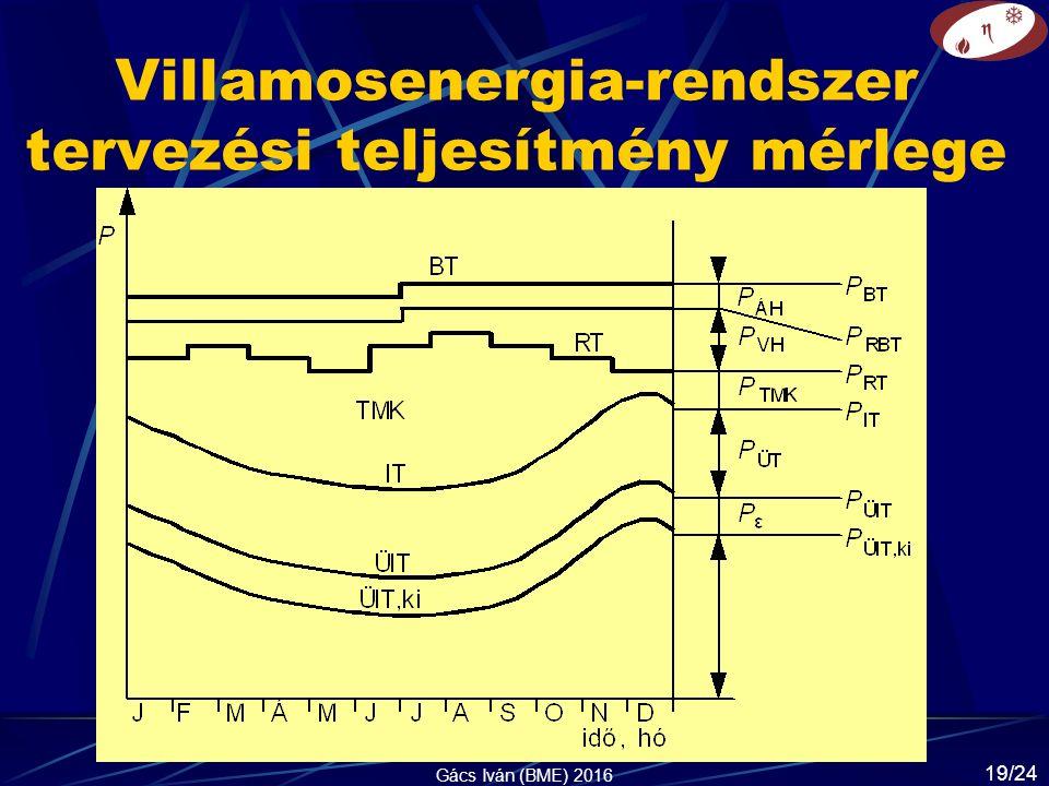 Villamosenergia-rendszer tervezési teljesítmény mérlege Gács Iván (BME) 2016 19/24