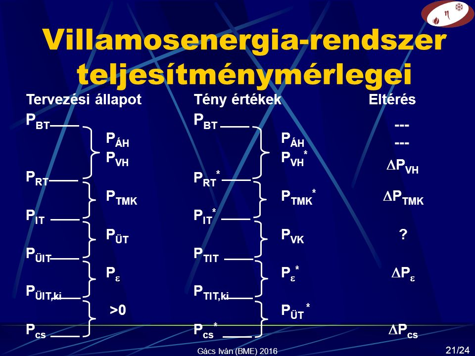 Villamosenergia-rendszer teljesítménymérlegei Tervezési állapotTény értékekEltérés P BT --- P ÁH --- P VH P VH *  P VH P RT P RT * P TMK P TMK *  P TMK P IT P IT * P ÜT P VK .