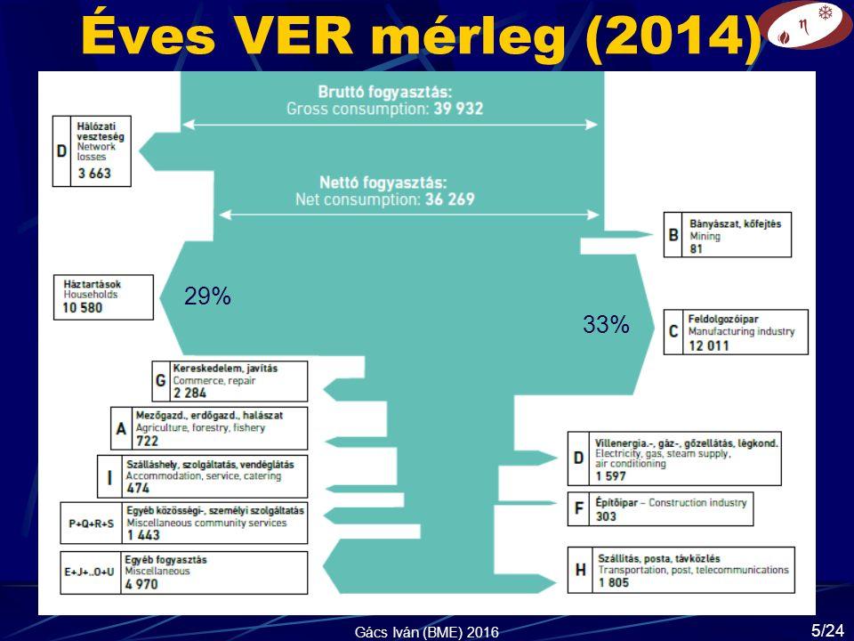 Éves VER mérleg (2014) Gács Iván (BME) 2016 29% 33% 5/24